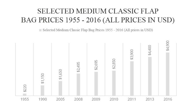 Statistics by Baghunter highlighting the increase in price of the Chanel 2.55